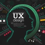 Implementing UI & UX – The sooner the better.