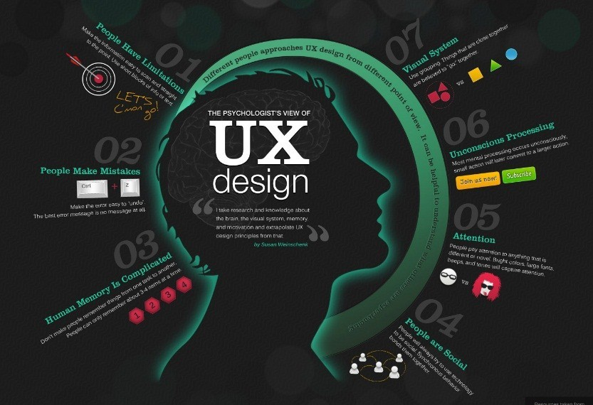 Implementing UI / UX – The sooner the better.