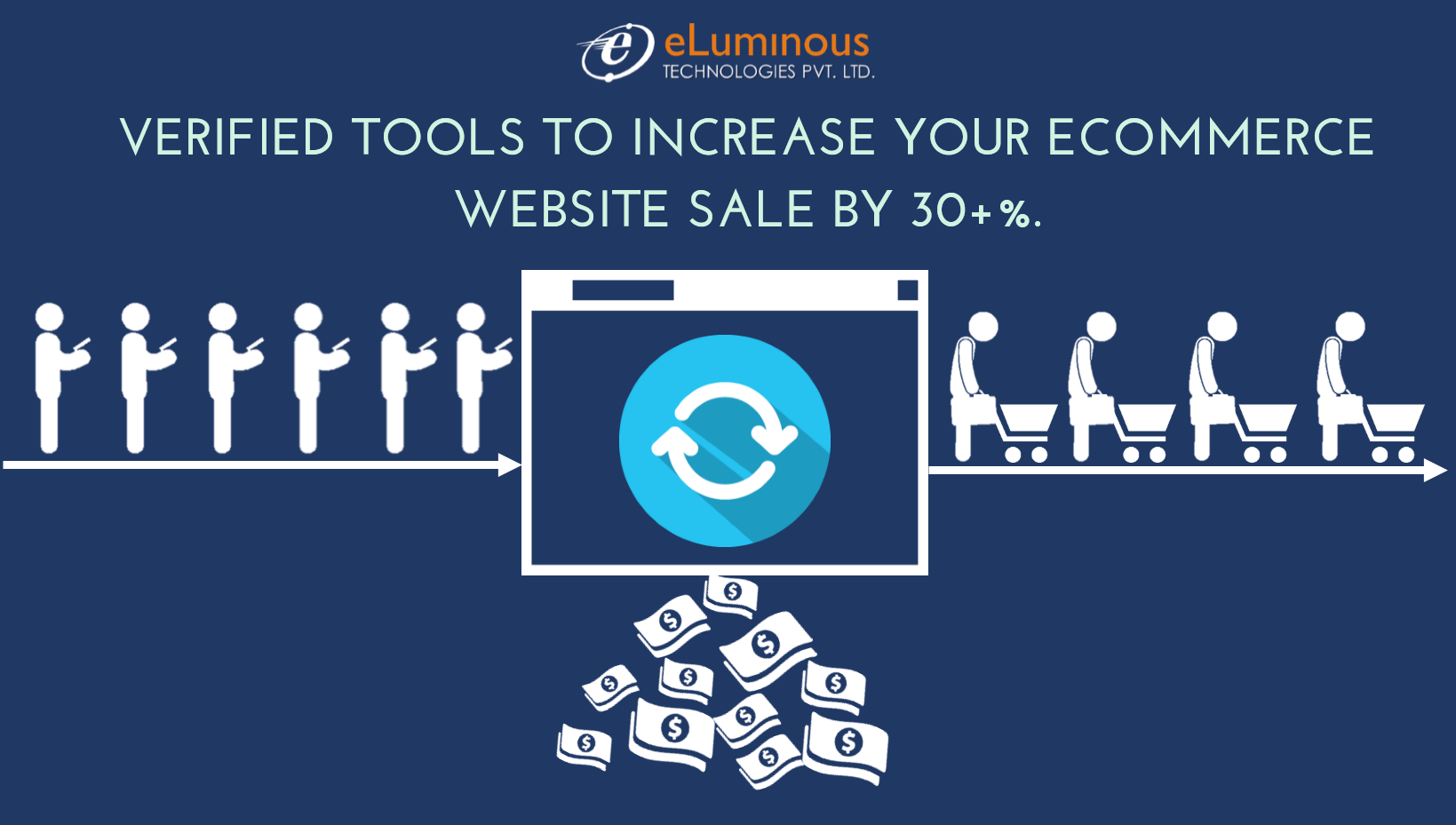 Verified Tools to Increase Your Ecommerce Website Sale By 30+%