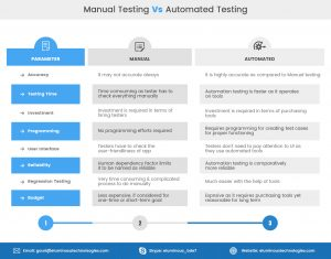 manual vs automated