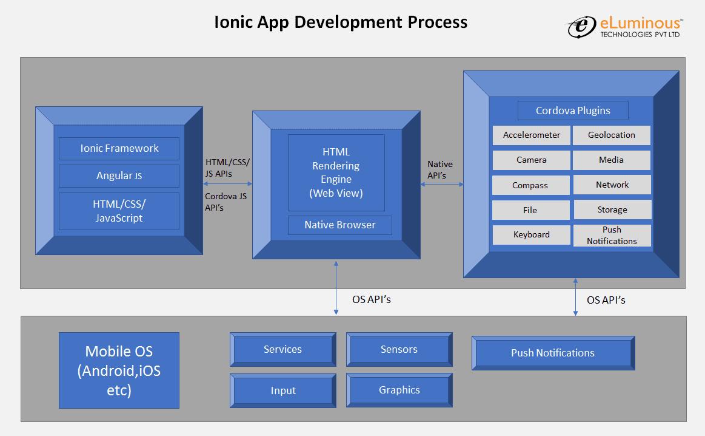 Ionic App Development Process
