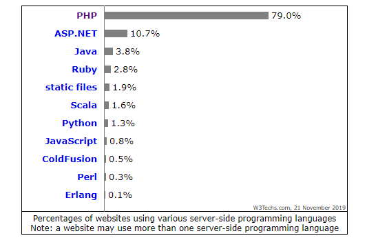 most widely used programming languages