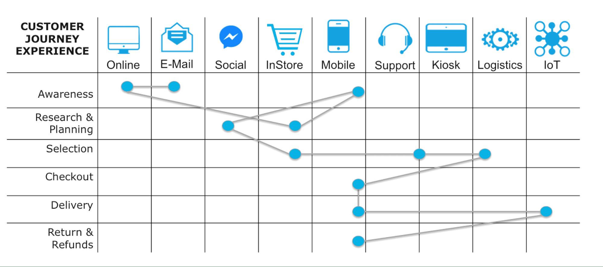 customer-journey-experience-1