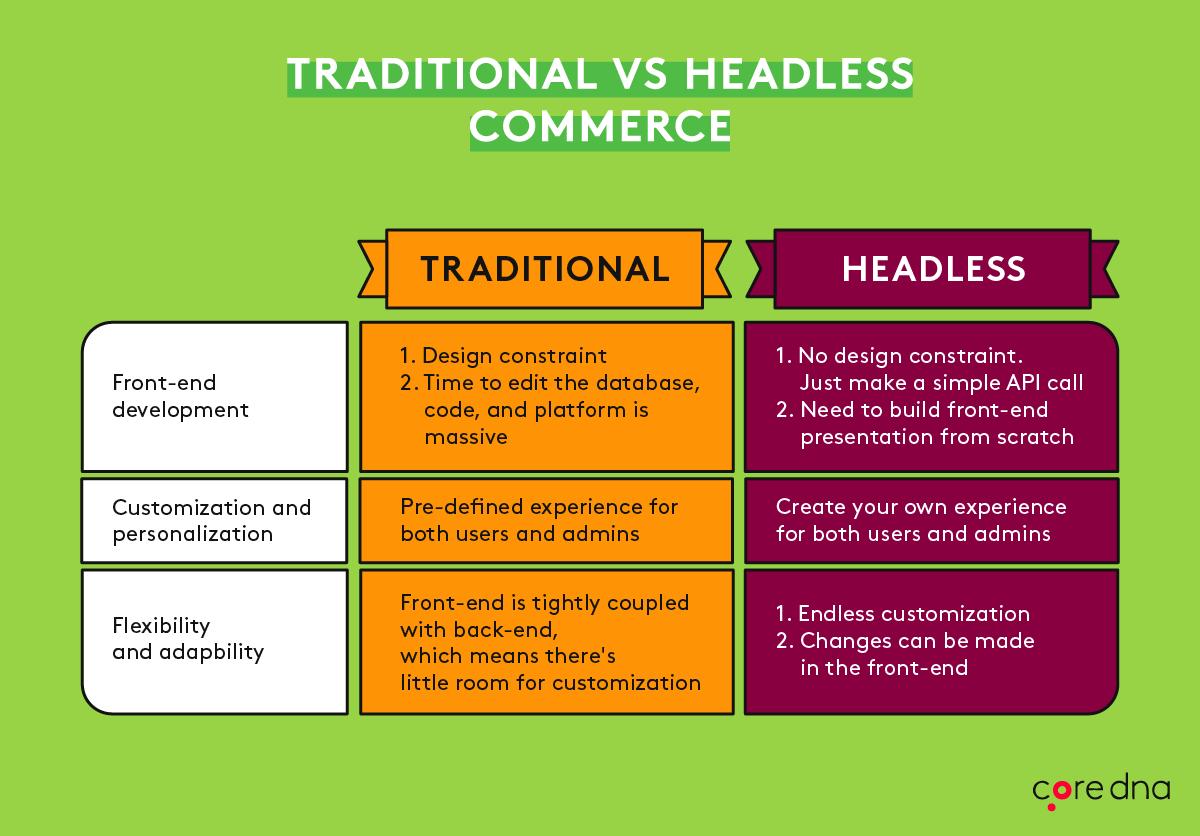 headless-vs-traditional-commerce