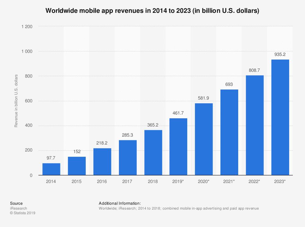 statistic_id269025_total-global-mobile-app-revenues-2014-2023
