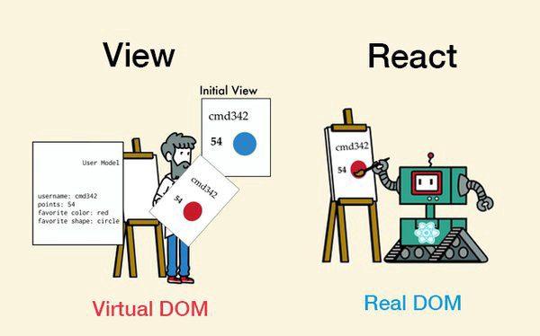 virtual-DOM