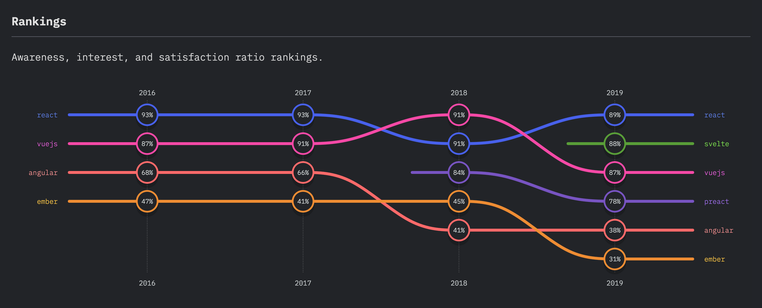 front_end_frameworks_experience_ranking