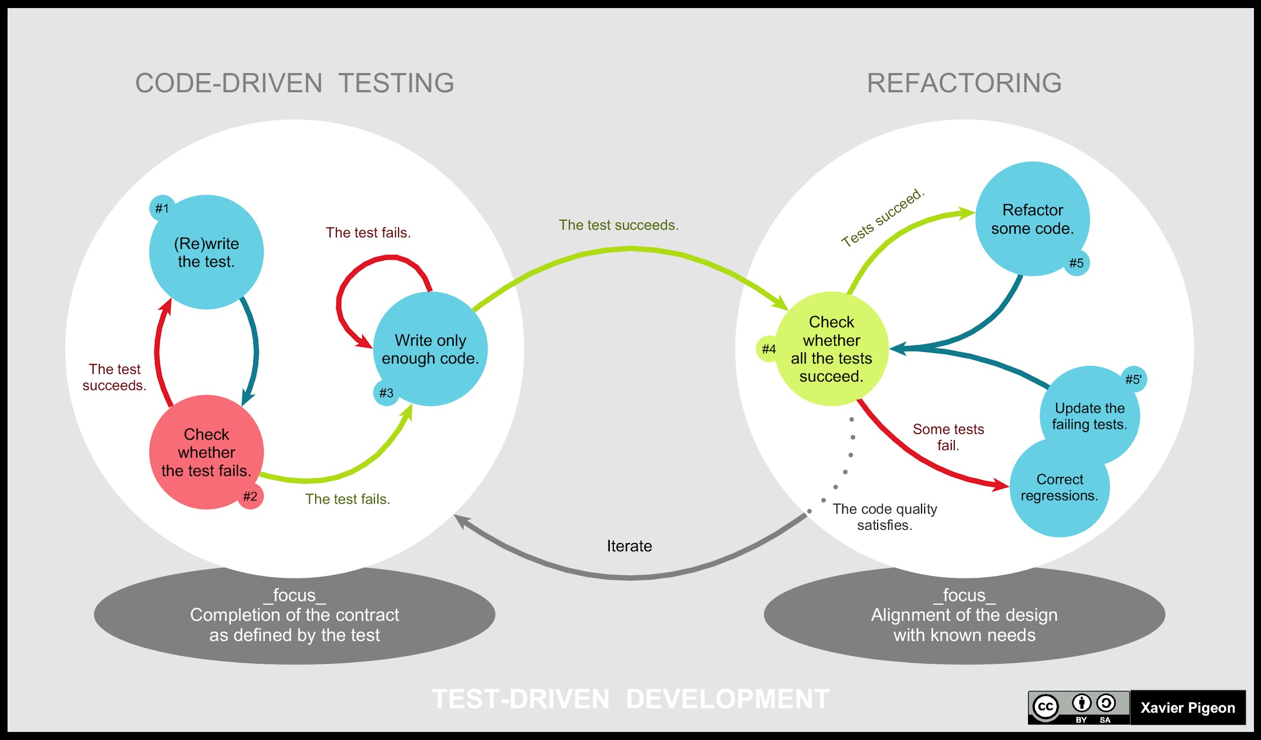 test-driven-development-steps