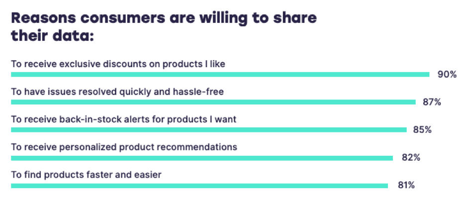 consumer willingness to share data