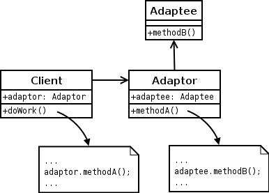 Adapter-Design-Pattern-UML-Diagram