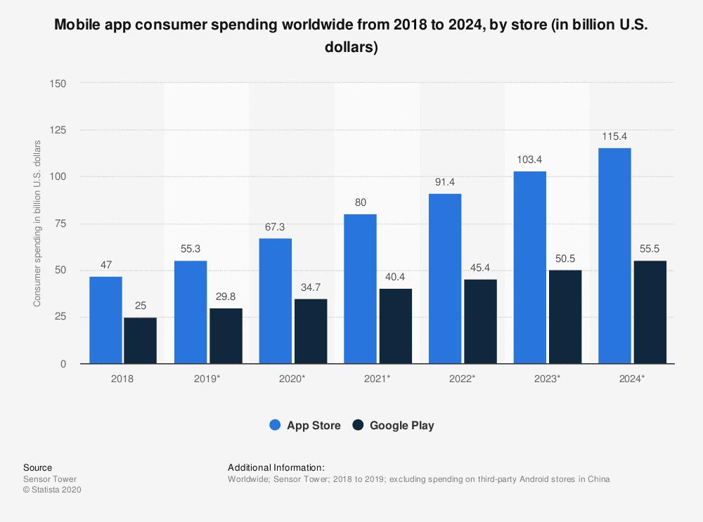 mobile-app-consumer-spending